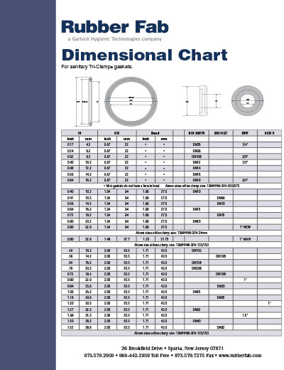 Dimensional Chart for Tri-Clamp Gaskets