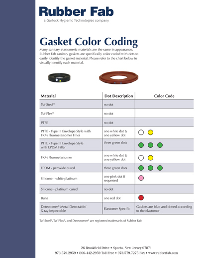 Gasket Color Coding