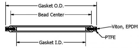 Envelope Type III PTFE Sanitary Gaskets